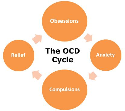 Obsessive Compulsive Disorder - Essay - ReviewEssayscom